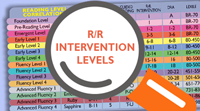 RR Intervention Levels